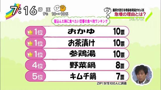 【TBS】テレビがチーズタッカルビを特集 「女子中高生に人気」報道に韓流ゴリ押しを疑う声も YouTube動画>3本 ->画像>118枚